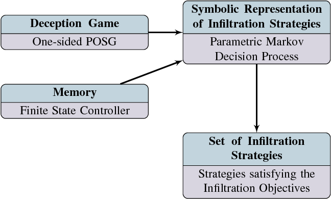 Figure 4 for The Partially Observable Games We Play for Cyber Deception