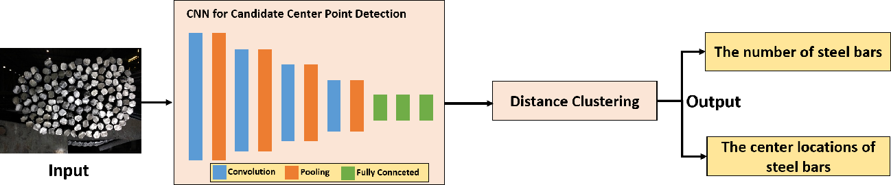 Figure 1 for Automated Steel Bar Counting and Center Localization with Convolutional Neural Networks