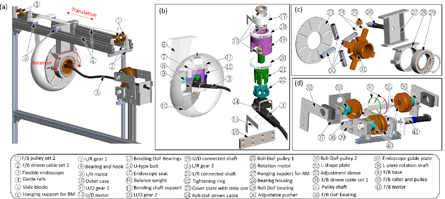 Figure 3 for A Three-limb Teleoperated Robotic System with Foot Control for Flexible Endoscopic Surgery