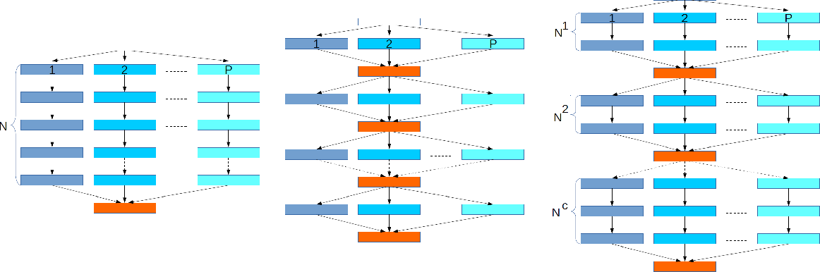 Figure 1 for Communication trade-offs for synchronized distributed SGD with large step size