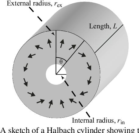 PDF] Optimization and improvement of Halbach cylinder design