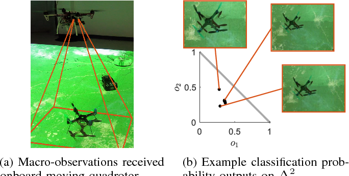 Figure 1 for Semantic-level Decentralized Multi-Robot Decision-Making using Probabilistic Macro-Observations