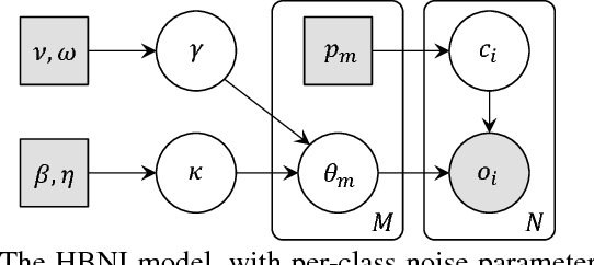 Figure 3 for Semantic-level Decentralized Multi-Robot Decision-Making using Probabilistic Macro-Observations