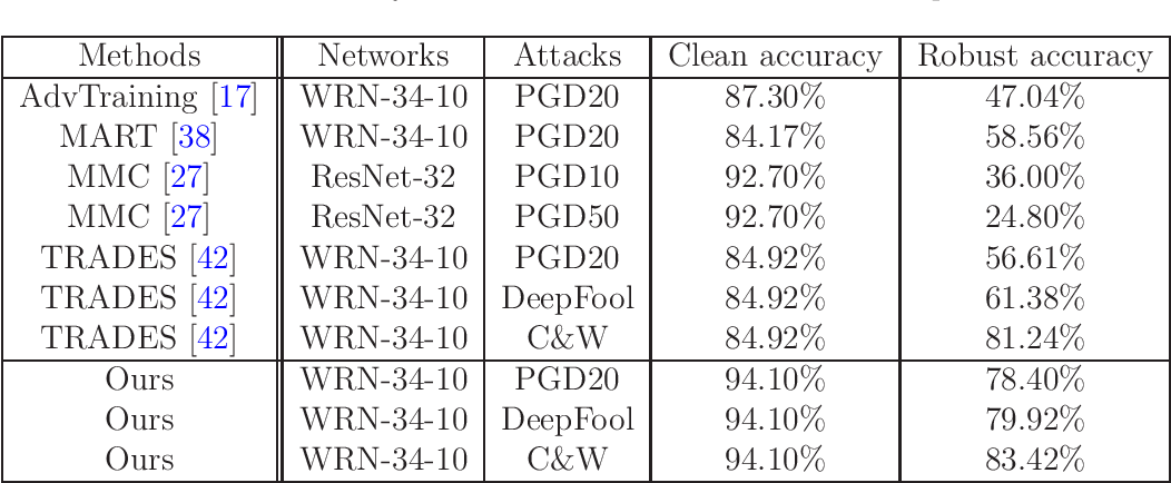 Figure 4 for Improve Adversarial Robustness via Weight Penalization on Classification Layer