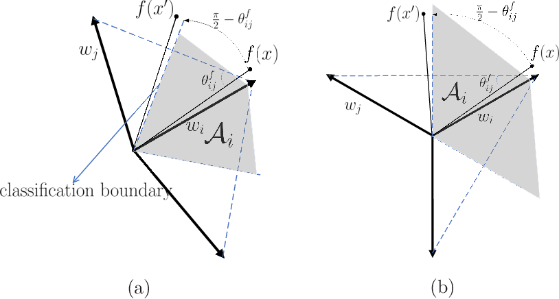 Figure 1 for Improve Adversarial Robustness via Weight Penalization on Classification Layer