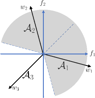 Figure 3 for Improve Adversarial Robustness via Weight Penalization on Classification Layer