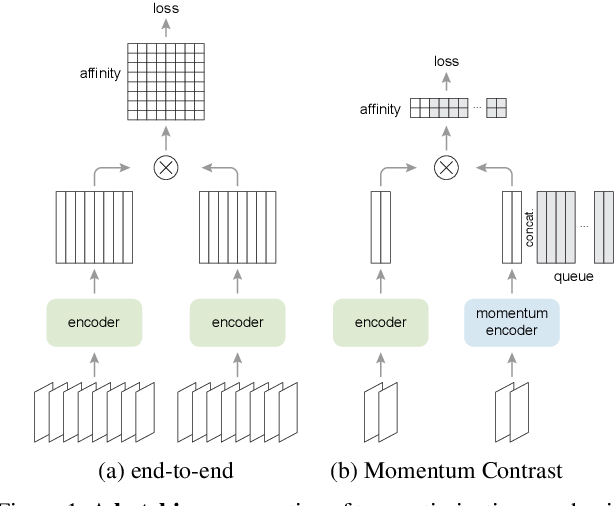 Figure 1 for Improved Baselines with Momentum Contrastive Learning