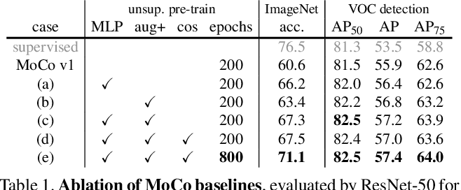 Figure 2 for Improved Baselines with Momentum Contrastive Learning