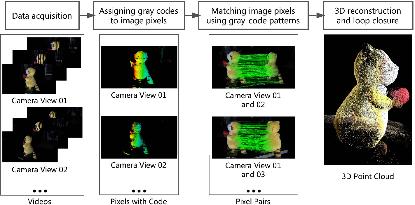 Robust, precise, and calibration-free shape acquisition with an off