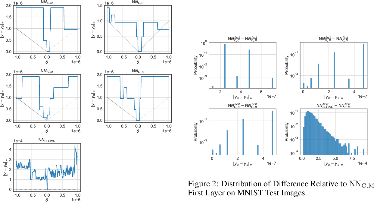 Figure 2 for Exploiting Verified Neural Networks via Floating Point Numerical Error