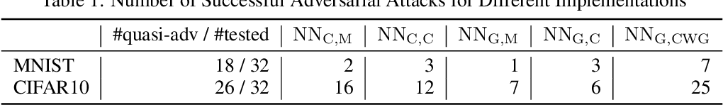 Figure 1 for Exploiting Verified Neural Networks via Floating Point Numerical Error