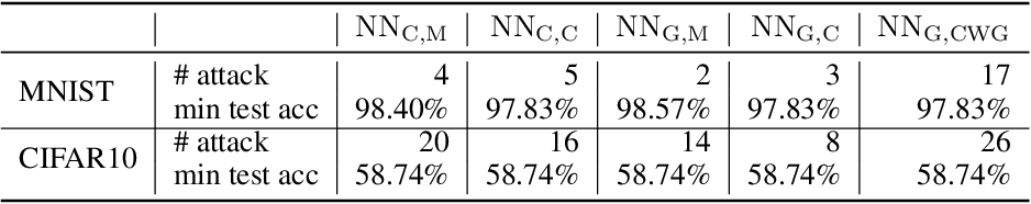 Figure 3 for Exploiting Verified Neural Networks via Floating Point Numerical Error
