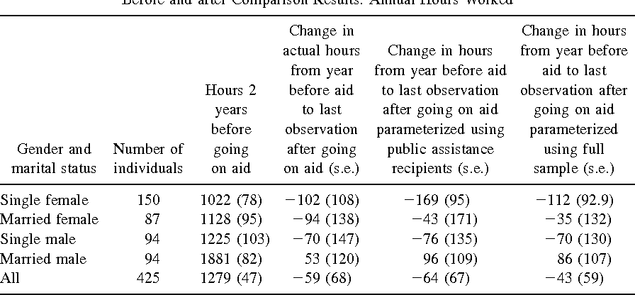 TABLE IIIA Before and after Comparison Results: Annual Hours Worked