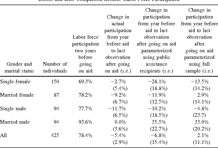 TABLE IIIB Before and after Comparison Results: Labor Force Participation