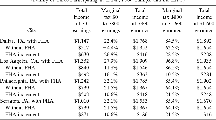 TABLE I Incomes and Marginal Tax Rates of Federal Housing Assistance (FHA) Recipients and Nonrecipients in Four Cities (Family of Three Participating in TANF, Food Stamps, and the EITC)