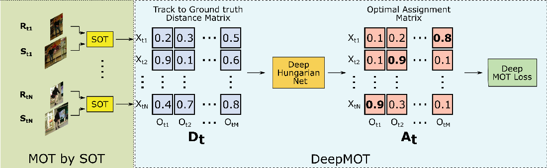 Figure 1 for DeepMOT: A Differentiable Framework for Training Multiple Object Trackers