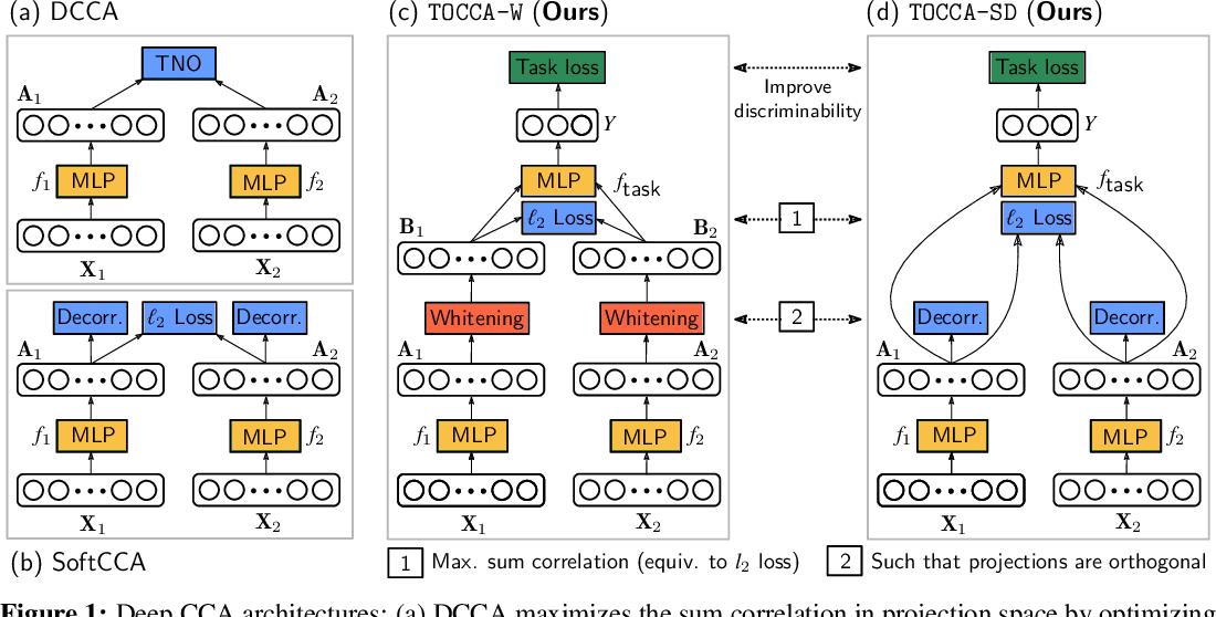 Figure 1 for Deep Multi-View Learning via Task-Optimal CCA
