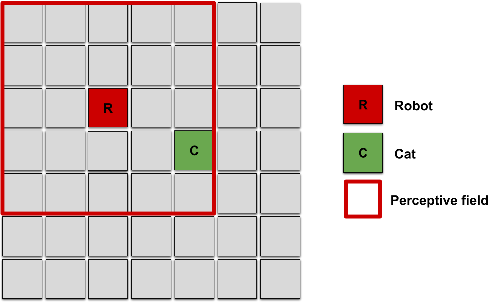Figure 1 for Towards Empathic Deep Q-Learning
