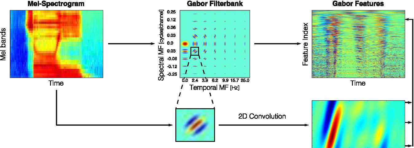 Figure 1 for On the Relevance of Auditory-Based Gabor Features for Deep Learning in Automatic Speech Recognition