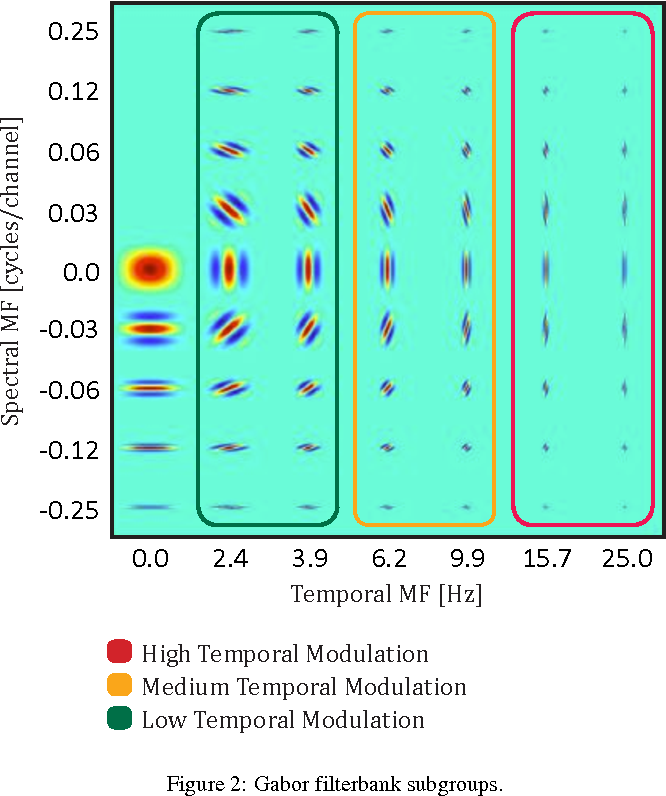 Figure 3 for On the Relevance of Auditory-Based Gabor Features for Deep Learning in Automatic Speech Recognition