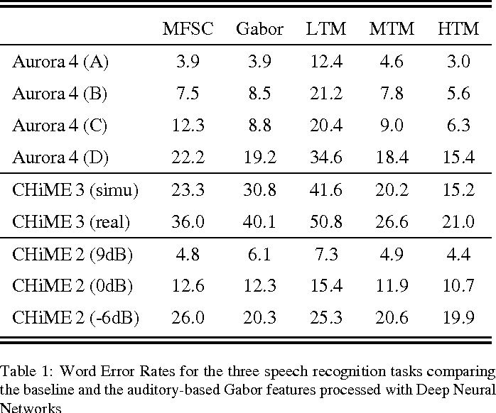 Figure 2 for On the Relevance of Auditory-Based Gabor Features for Deep Learning in Automatic Speech Recognition