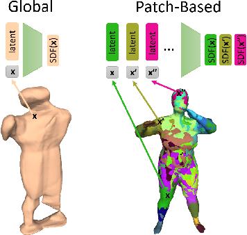 Figure 1 for PatchNets: Patch-Based Generalizable Deep Implicit 3D Shape Representations