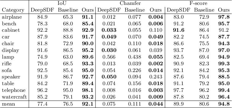 Figure 2 for PatchNets: Patch-Based Generalizable Deep Implicit 3D Shape Representations