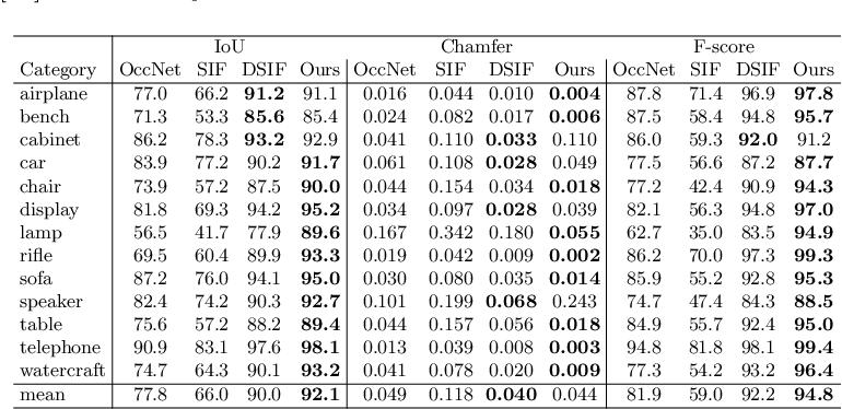 Figure 4 for PatchNets: Patch-Based Generalizable Deep Implicit 3D Shape Representations