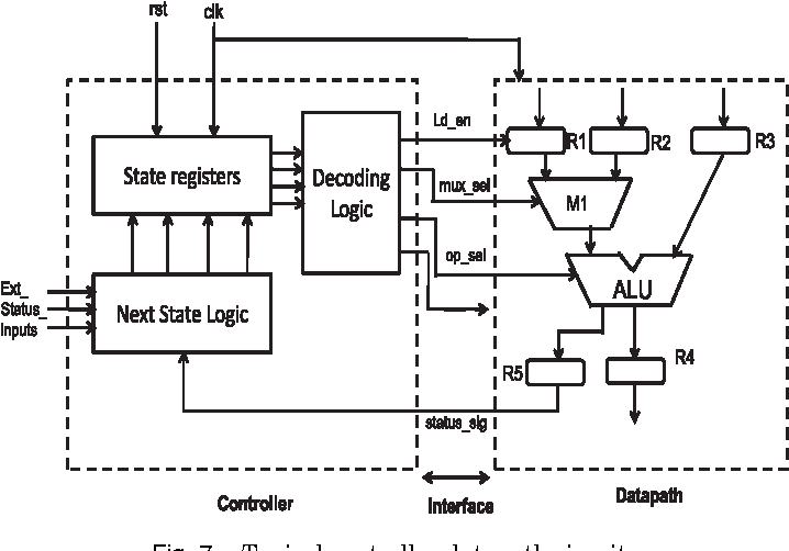 Fig. 7. Typical controller datapath circuit.