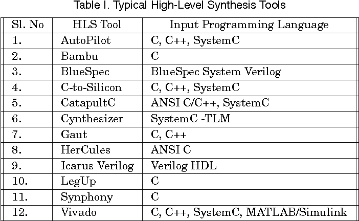 Table I. Typical High-Level Synthesis Tools