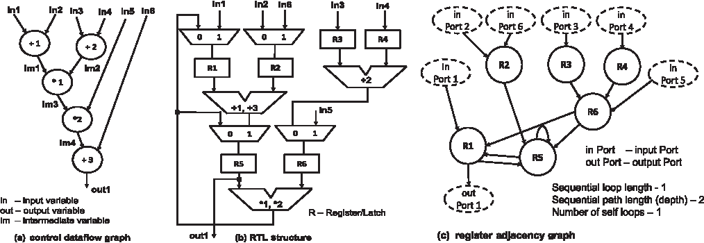 Fig. 3. Typical control dataflow graph, its equivalent RTL structure, and register adjacency graph.