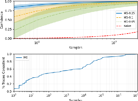 Figure 3 for ModelGuard: Runtime Validation of Lipschitz-continuous Models
