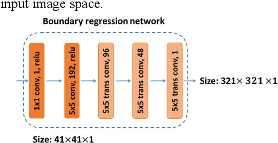 Figure 2 for Fully-automatic segmentation of kidneys in clinical ultrasound images using a boundary distance regression network