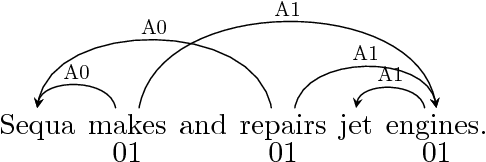 Figure 1 for A Simple and Accurate Syntax-Agnostic Neural Model for Dependency-based Semantic Role Labeling