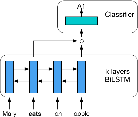 Figure 3 for A Simple and Accurate Syntax-Agnostic Neural Model for Dependency-based Semantic Role Labeling