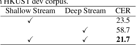 Figure 3 for Two Streams and Two Resolution Spectrograms Model for End-to-end Automatic Speech Recognition