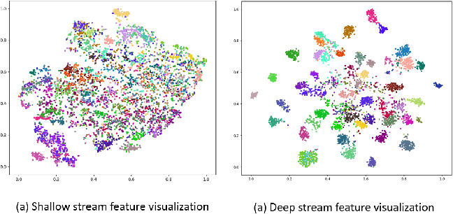 Figure 4 for Two Streams and Two Resolution Spectrograms Model for End-to-end Automatic Speech Recognition