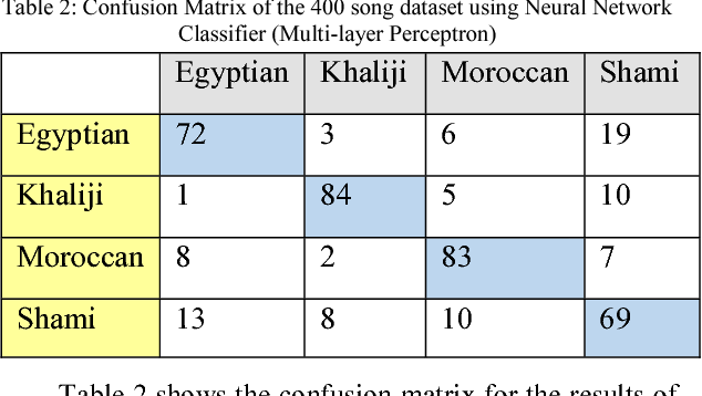 Table 2 from Arabic Cultural Style Based Music