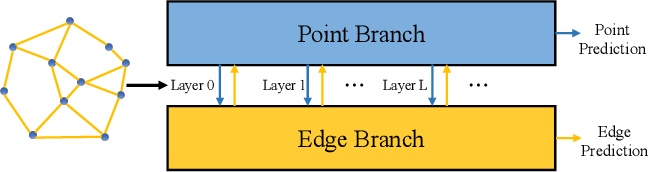 Figure 1 for Hierarchical Point-Edge Interaction Network for Point Cloud Semantic Segmentation