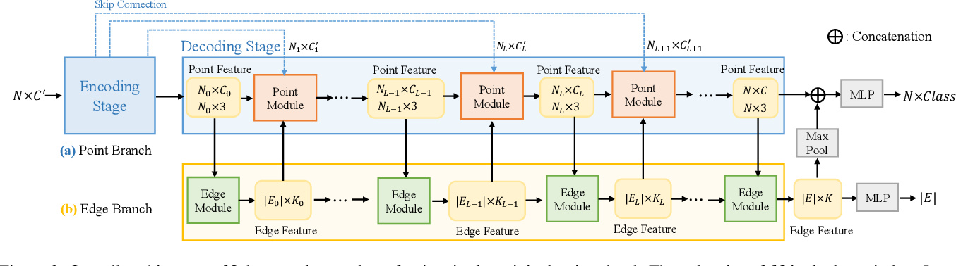 Figure 3 for Hierarchical Point-Edge Interaction Network for Point Cloud Semantic Segmentation