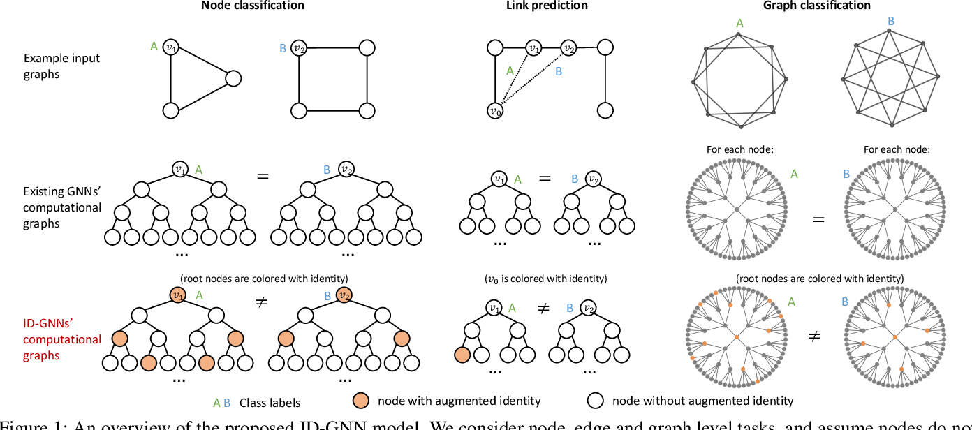 Figure 1 for Identity-aware Graph Neural Networks