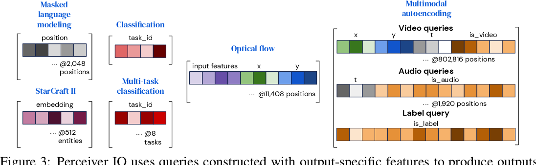 Figure 4 for Perceiver IO: A General Architecture for Structured Inputs & Outputs