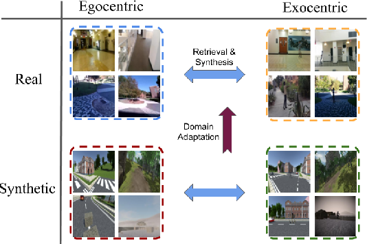 Figure 1 for From Third Person to First Person: Dataset and Baselines for Synthesis and Retrieval