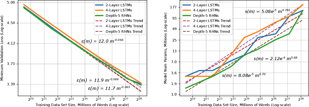 Figure 3 for Deep Learning Scaling is Predictable, Empirically