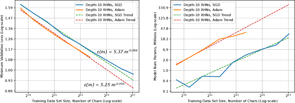 Figure 4 for Deep Learning Scaling is Predictable, Empirically