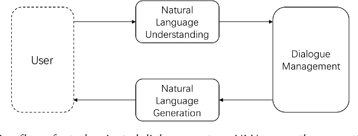 Figure 1 for Memory-augmented Dialogue Management for Task-oriented Dialogue Systems