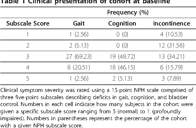 Table 1 Clinical presentation of cohort at baseline