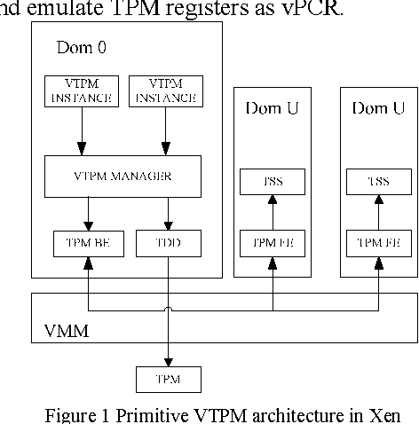 Administrative Domain: Security Enhancement for Virtual TPM