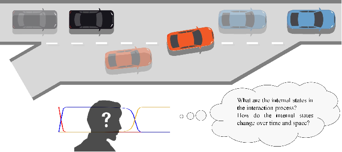 Figure 1 for Uncovering Interpretable Internal States of Merging Tasks at Highway On-Ramps for Autonomous Driving Decision-Making