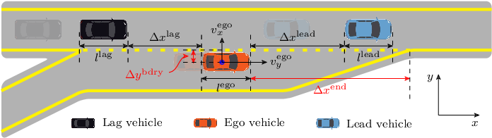 Figure 3 for Uncovering Interpretable Internal States of Merging Tasks at Highway On-Ramps for Autonomous Driving Decision-Making
